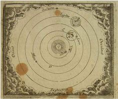 Description de L'Univers - View of the sun and planets, 1683, by Alain Manesson Mallet, Paris 1683