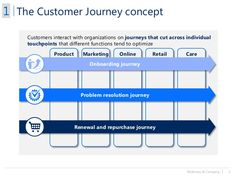 McKinsey & Company | 2 The Customer Journey concept Product Marketing Online Retail Care Customers interact with organizat...