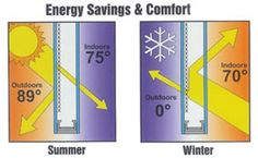 A Visual To See How Energy Efficient Windows Can Save You On C Or