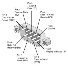 Connector Pinout How to wire up a connector using the correct signal pins Electronic Engineering, Electrical Engineering, Diy Electronics, Electronics Projects, Garbage In Garbage Out, Electronic Technician, Electrical Projects, Network Cable, Arduino Projects
