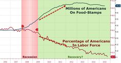 The American 'Recovery' In 1 Chart | Zero Hedge