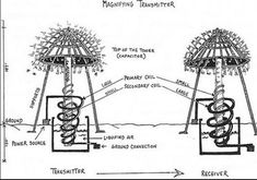 Electrical Energy, Electrical Engineering, Nikola Tesla Patents, Nikola Tesla Inventions, Tesla Generator, Tesla Free Energy, Nicola Tesla, Tesla Technology, Awesome