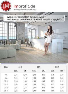 #immobilien #haus #baufinanzierung #hausbau #zinsen #real #estate http://improfit.de