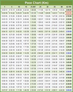 Pace chart kilometer marathon