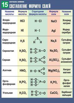 Формулы солей