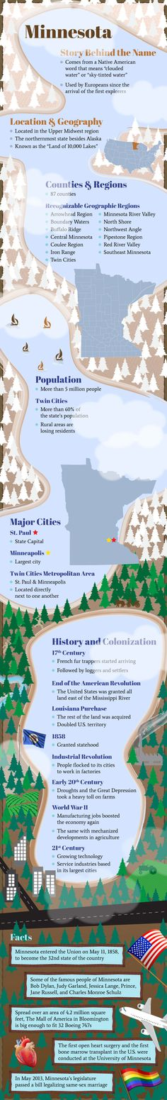 Infographic of Minne