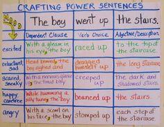 Powerful word choice = powerful sentences.