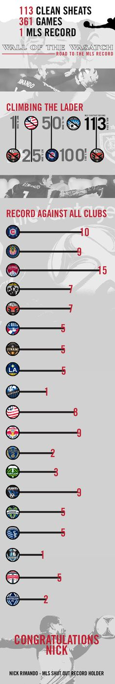 A list of all 113 of Nick Rimando's record breaking shutouts.