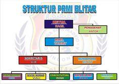 Struktur kepengurusan PRMI Blitar