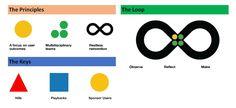 Image result for ibm design thinking Design Thinking, Ibm, Reflection, Identity, Branding Ideas, Google Search, Image, Personal Identity