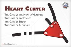 Journey through the Centers of the Human Design BodyGraph - Part 7 - The Heart Center