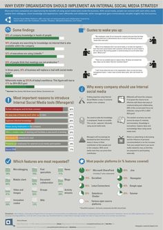 Why every company should implement a Social Media strategy #infographic Social Media Training, Social Media Tips, Social Networks, Viral Marketing, Online Marketing, Social Media Marketing, Digital Marketing, Marketing Strategy Template, Marketing Ideas
