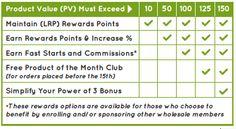 doterra loyalty rewards program flyer - Google Search