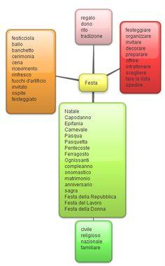 gondolattérkép olasz - Google-keresés
