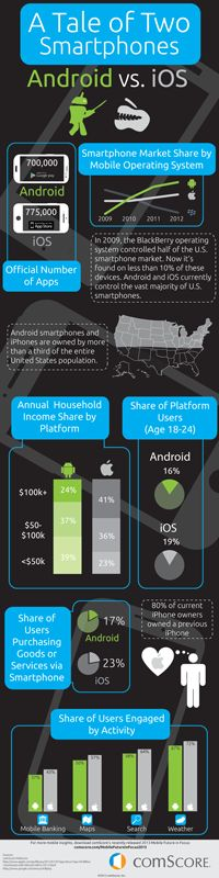 With Android and iPhone now combining for nearly 90 percent of the U.S. smartphone market, many app developers are concentrating their efforts on serving the majority of smartphone users through these two platforms.