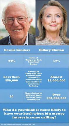 I've said it before, and I'll say it again: BERNIE CANNOT BE BOUGHT. #feeltheBERN2016