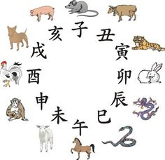 Chinese Zodiac Signs | Don't know which Chinese zodiac sign you are? Check the link below to ...