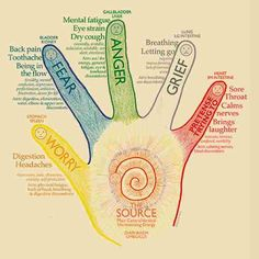 Jin Shin Jyutsu is an form of ancient Japanese touch therapy that you can perform on yourself to others to help balance energy and emotions by stimulating the meredians of our hands. Note this principles: 1. Each fingers is connected to different organs and with its corresponding emotion and attitude. Refer on the chart bellower ...