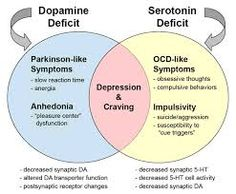 Afbeeldingsresultaat voor serotonin syndrome symptoms