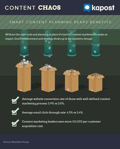 Smart Content Planning Reaps Benefits #contentmarketing #marketing #infographic #statistics