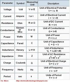 Useful equations for electrical engineering. The bane of most midshipmen Electrical Engineering Books, Home Electrical Wiring, Electrical Circuit Diagram, Electrical Symbols, Electrical Projects, Electrical Installation, Electronic Engineering, Electronics Projects, Mechanical Engineering Projects
