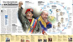 42 Venezuela Infographics Ideas Venezuela Infographic Hugo Chavez