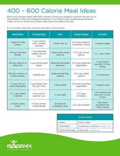 Isagenix 30 day cleanse, isagenix meal plan, 9 day cleanse, cleanse diet, s Isagenix Meal Plan, Isagenix 9 Day Cleanse, Isagenix Snacks, Cleanse Diet, Health Cleanse, Hcg Diet, Healthy Recipes, Diet Recipes, Cafe Recipes