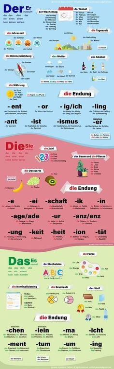 German Language Course, German Language Learning, Language Study, Study German, Learn German, Learn English, German Resources, Learning Languages Tips, Germany Language