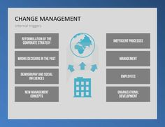 1000 images about change management powerpoint templates on pinterest change management. Black Bedroom Furniture Sets. Home Design Ideas