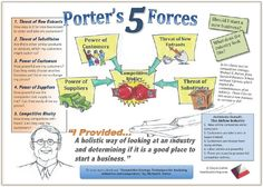 chocolate industry porter s five force model This article applies the porters five forces methodology to the airline industry in the united states the key themes discussed in this article are that the airline industry in the united states is undergoing a death spiral because of a combination of external factors, which are analyzed in detail in this article.