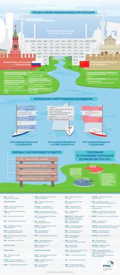 China-Russia-Infographics.jpg (1400×3212)