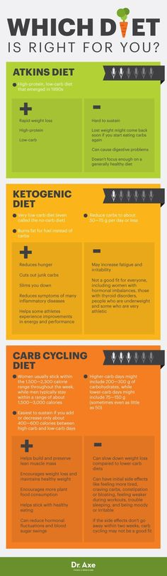 Carb Cycling Diet Plan Benefits & Tips to Maintain Healthy Weight The carb cycling diet has been popular among bodybuilders, fitness models and certain types of athletes for decades. Carb cycling — eating more. Carb Cycling Diet Plan, Dieta Atkins, 2 Week Diet Plan, Fat Loss Diet, No Carb Diets, Weight Loss Plans, Dr Axe, Fitness Diet, Fitness Weightloss