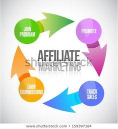 Affiliate Marketing Services offer website affiliate marketing at affordable rates. Get website affiliate marketing services from seo services agency. Affiliate Marketing, Marketing Program, Business Marketing, Online Marketing, Marketing Websites, Marketing Books, Digital Marketing, Mobile Marketing, Internet Marketing