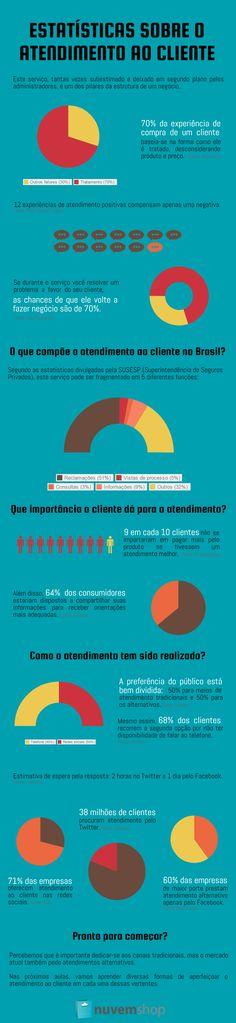 Infográfico com estatísticas sobre o atendimento ao cliente.