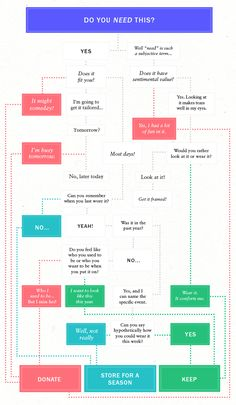 The Ultimate Flowchart for Cleaning Out Your Closet (No Excuses) via @voguemagazine