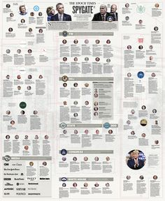 Spygate: The True Story of Collusion [Infographic] How the United States of America's most powerful agencies were weaponized against President Donald Trump. Worst Scandal of Government Corruption since Watergate Gang Of Eight, Political Scandals, Carter Page, Epoch Time, Connect The Dots, Obama Administration, True Stories, Donald Trump, Times