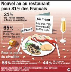 nouvel an au restaurant