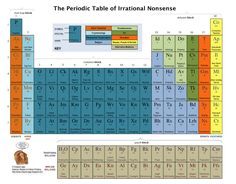 The Periodic Table of Irrational Nonsense  The Reason Stick crispian-jago.blogspot.com