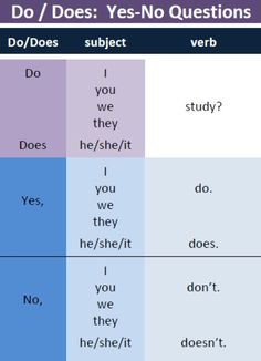 English grammar - do/does: Yes/no questions