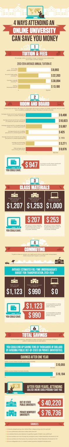 Educational infographic & Data How Online Education Can Save You Money Infographic - e-Learning Infographics Image Description The How Online Universities Career Counseling, Career Education, Ashford University, Finance Degree, Best Online Courses, Job Posting, Save Your Money, Save Yourself, Learning