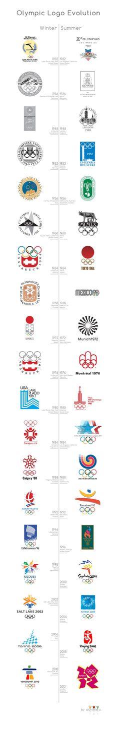 Evolución del logotipo de las olimpiadas