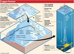Situated 140km northwest of the Shetland Islands, the environment of the Laggan-Tormore oil and gas fields development is so hostile that a subsea production system is required. The FT's graphic shows how that system operates. Graphic by Ian Bott