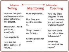 Telling... Mentoring... Coaching