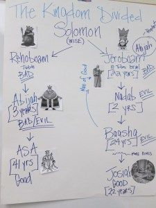 Ideas to teach about the Divided Kingdom