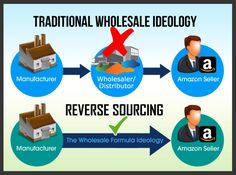 "Dan & Eric from The Wholesale Formula have mastered a system they call ""Reverse Sourcing Wholesale"". This is what sets their method apart from all the traditional wholesale strategies. Check it out here. Make Money Online, How To Make Money, Amazon Fba Business, Amazon Seller, Buying Wholesale, Jewelry Making Supplies, Step Guide, Investing"