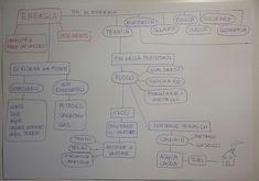 Unconventional Mom: Mind Map : energia (quinta elementare)