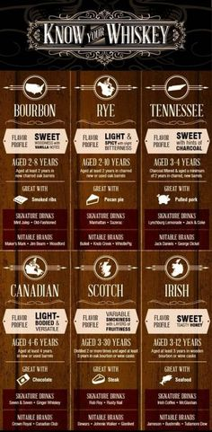 Get to Know Your Whisky from Bourbon to Rye [Infographic] - Altmodische Cigars And Whiskey, Whiskey Drinks, Bourbon Whiskey, Cocktail Drinks, Whiskey Girl, Scotch Whisky, Party Drinks, Best Rye Whiskey, Maple Whiskey