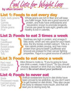 Food List for what to eat weekly