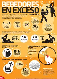 #Conoce los datos de la Organización Panamericana de la Salud sobre el incremento del consumo de alcohol en América.