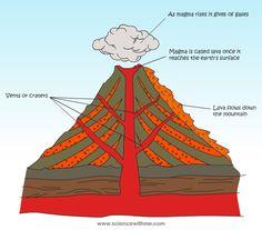 Why Do Volcanoes Erupt? (C1, W16-W17)